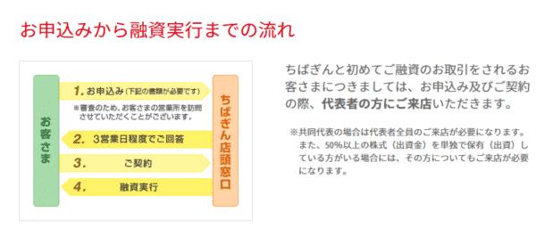 千葉銀行「ビジネスローン」