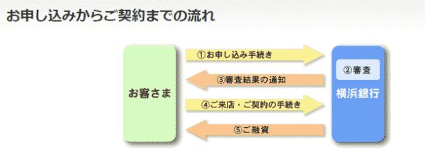 横浜銀行「〈はまぎん〉スーパービジネスローン」